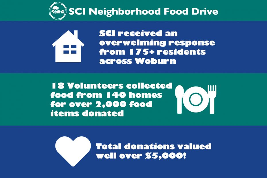 2020 SCI Neighborhood Food Drive